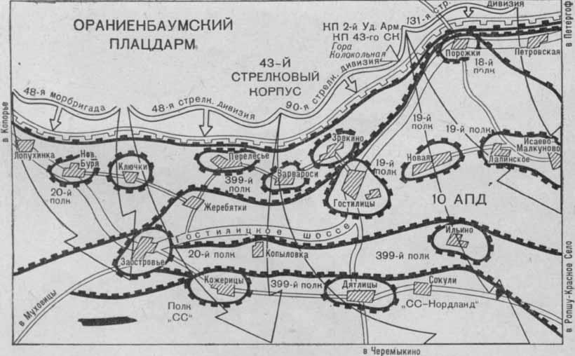 Схема боевых действий во время